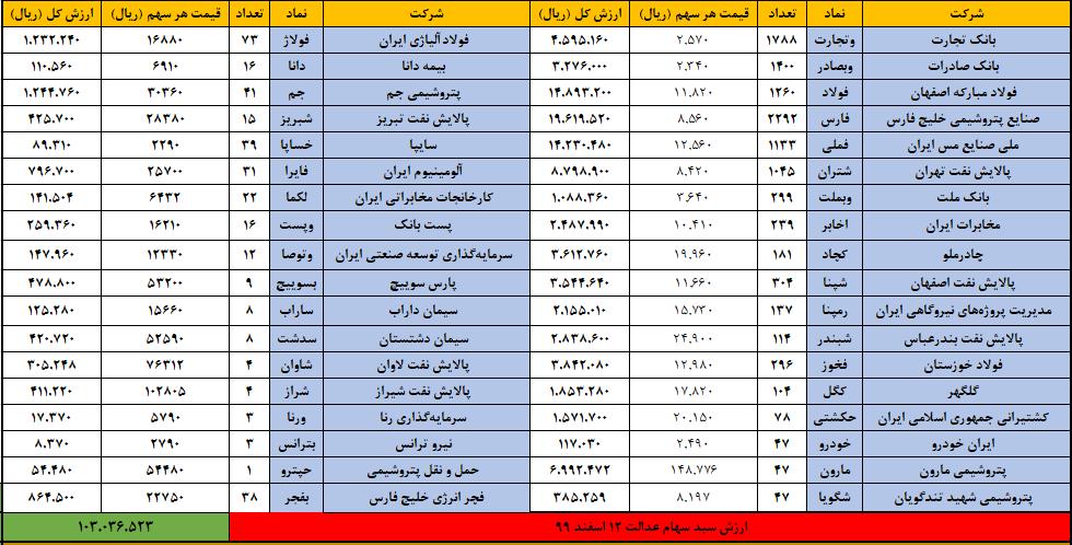 سهام-عدالت-12-اسفند